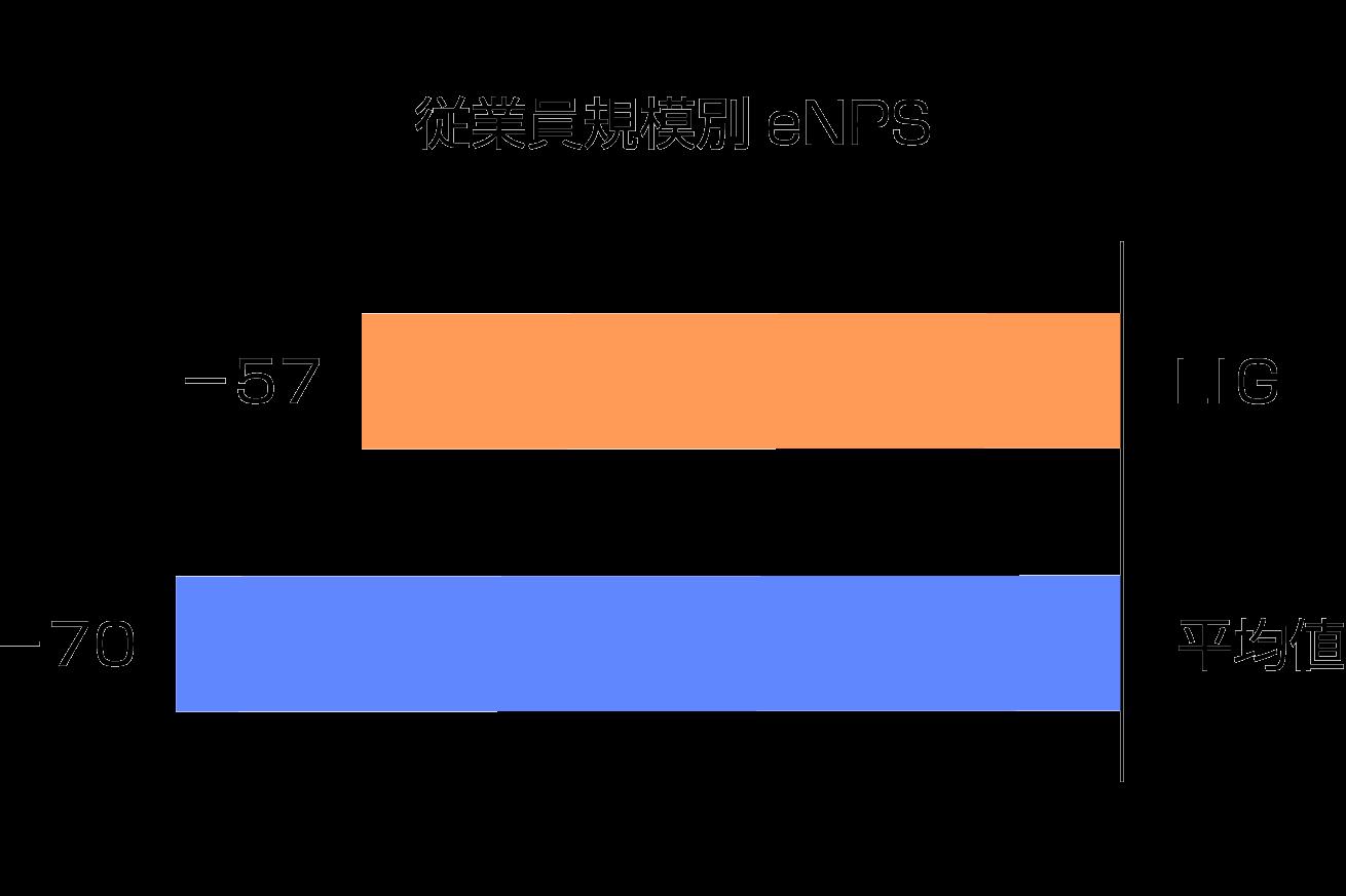 geppoグラフ