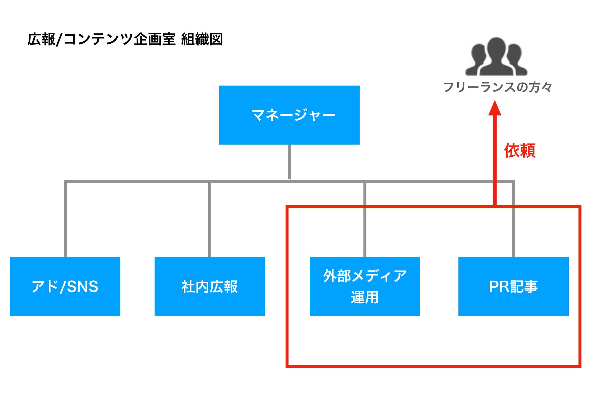 広報室の組織図