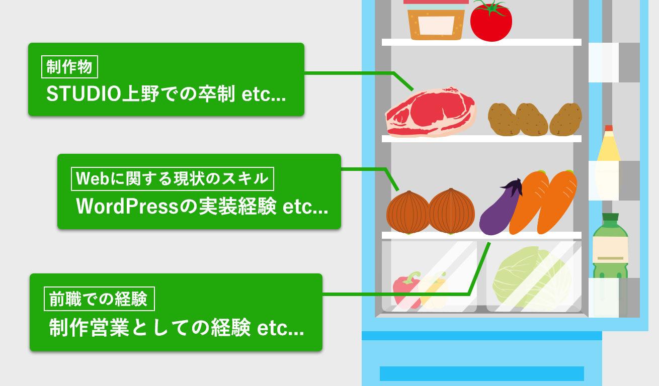 冷蔵庫の中身は……?