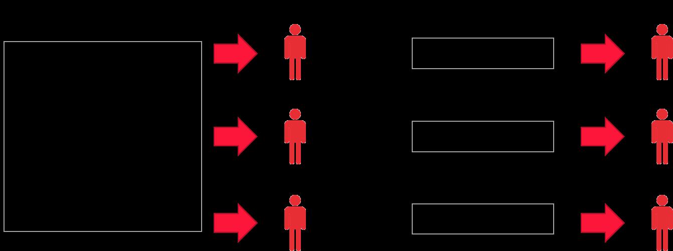 従来のターゲティング広告とアドレサブル広告の比較図