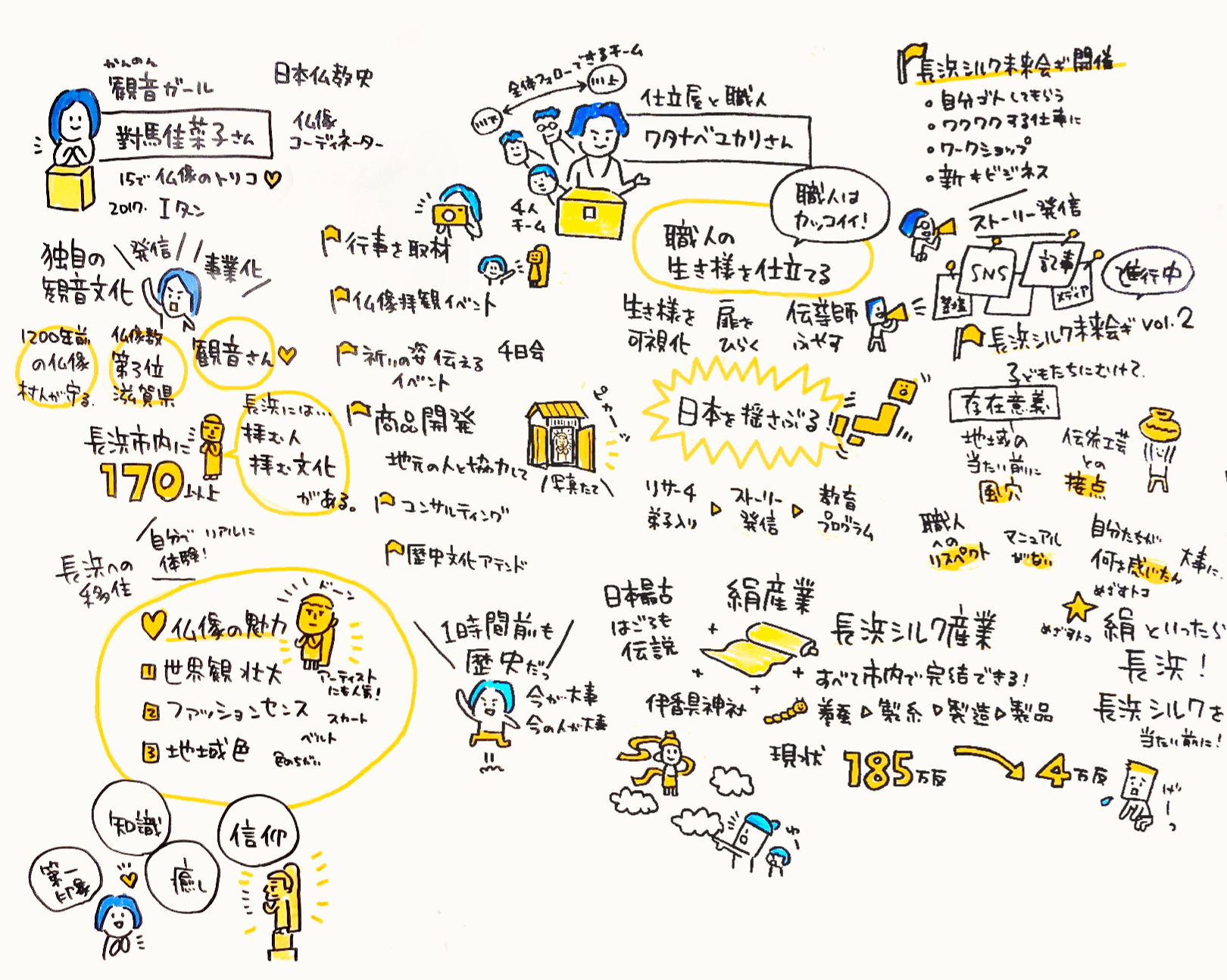 對馬佳菜子さん、ワタナベユカリさんの講演のグラフィックレコーディング