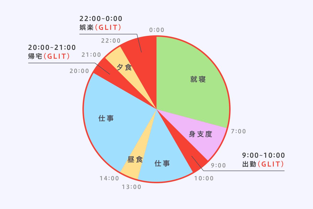 1日のうちGLITを使う時間を表した円グラフ