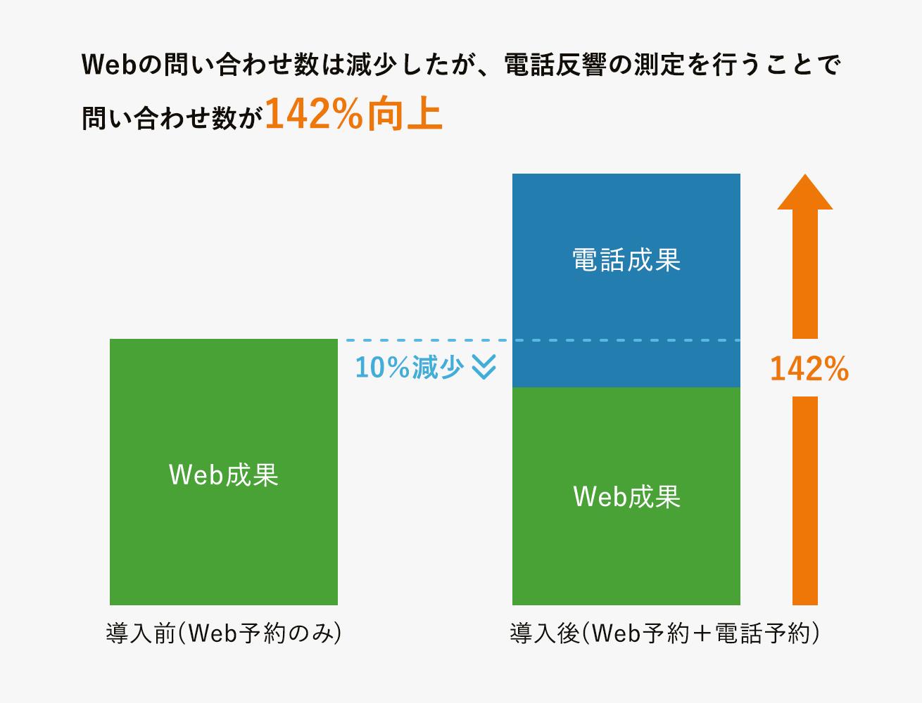 電話反響の測定結果をグラフにした画像