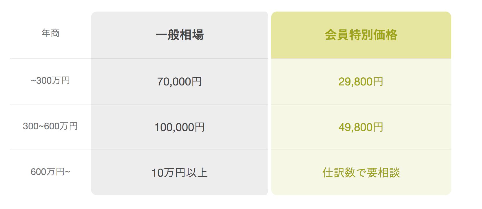 顧問税理士雇いの相場表