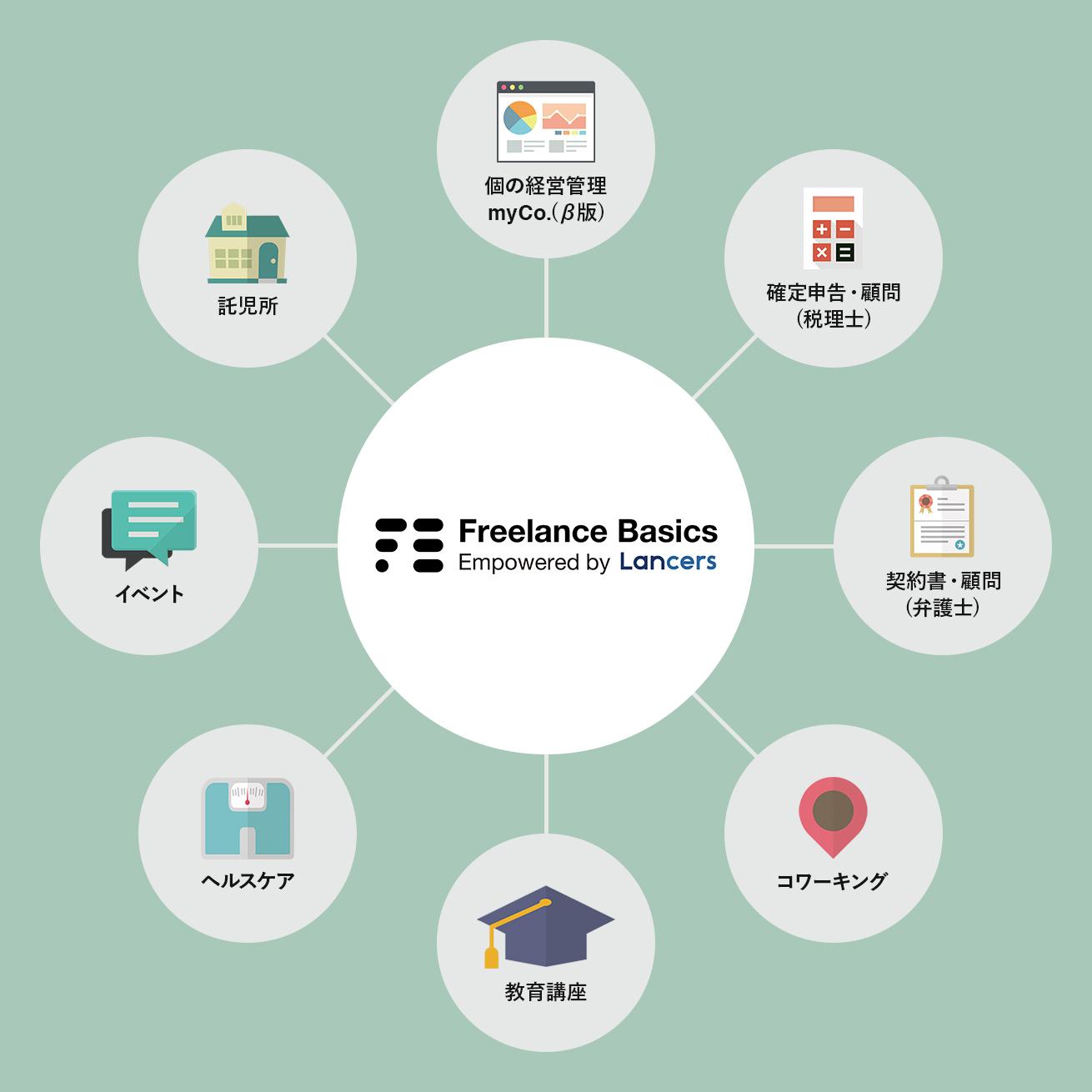 フリーランスベーシックスサービス体系図