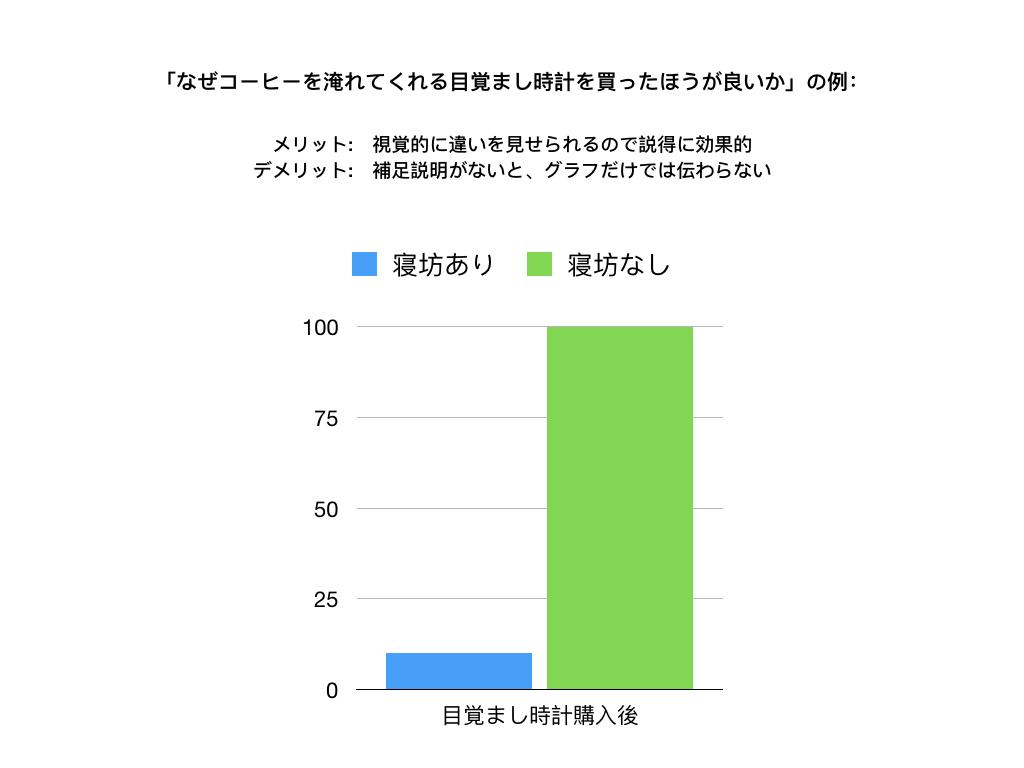 図の使い方_棒グラフ