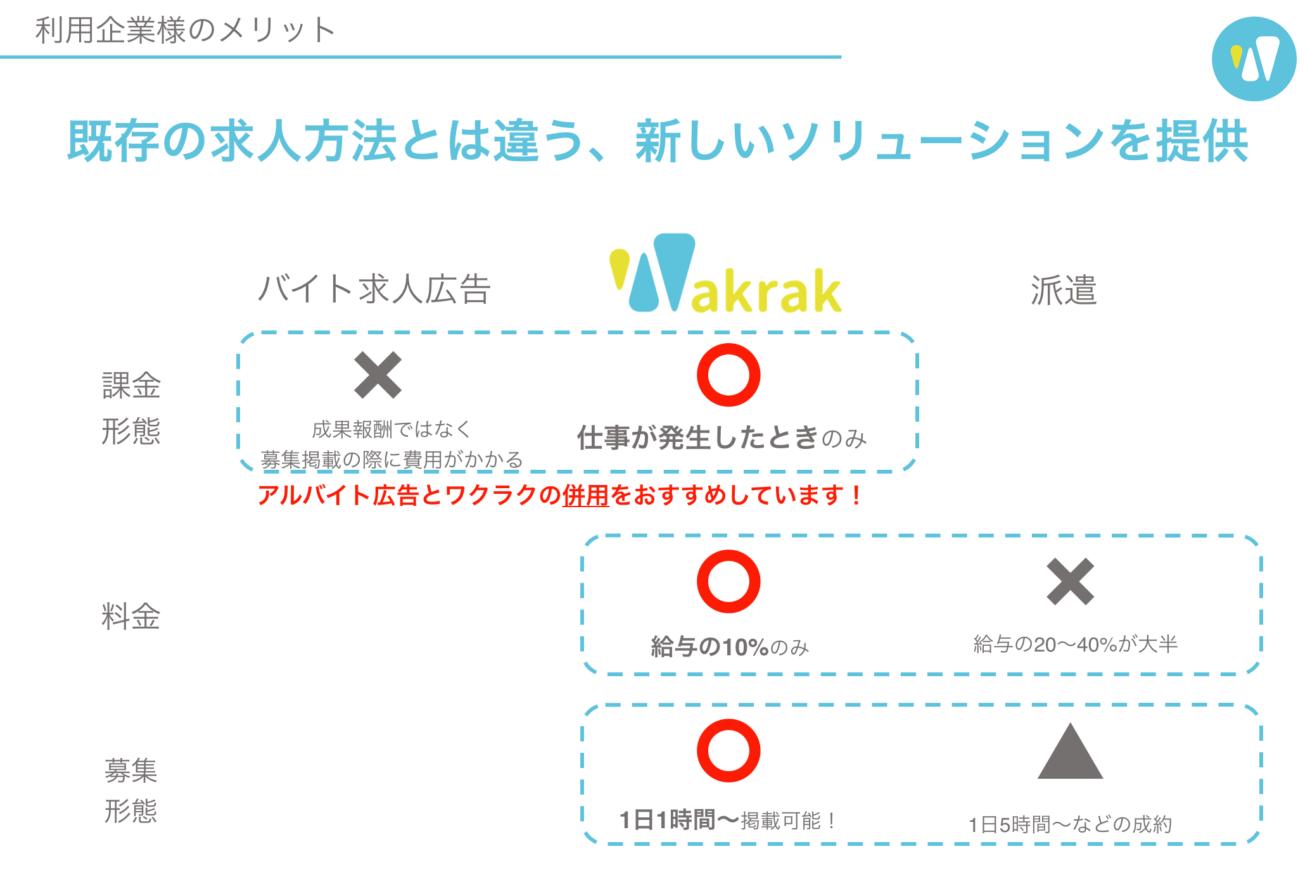 wakrakのメリット図