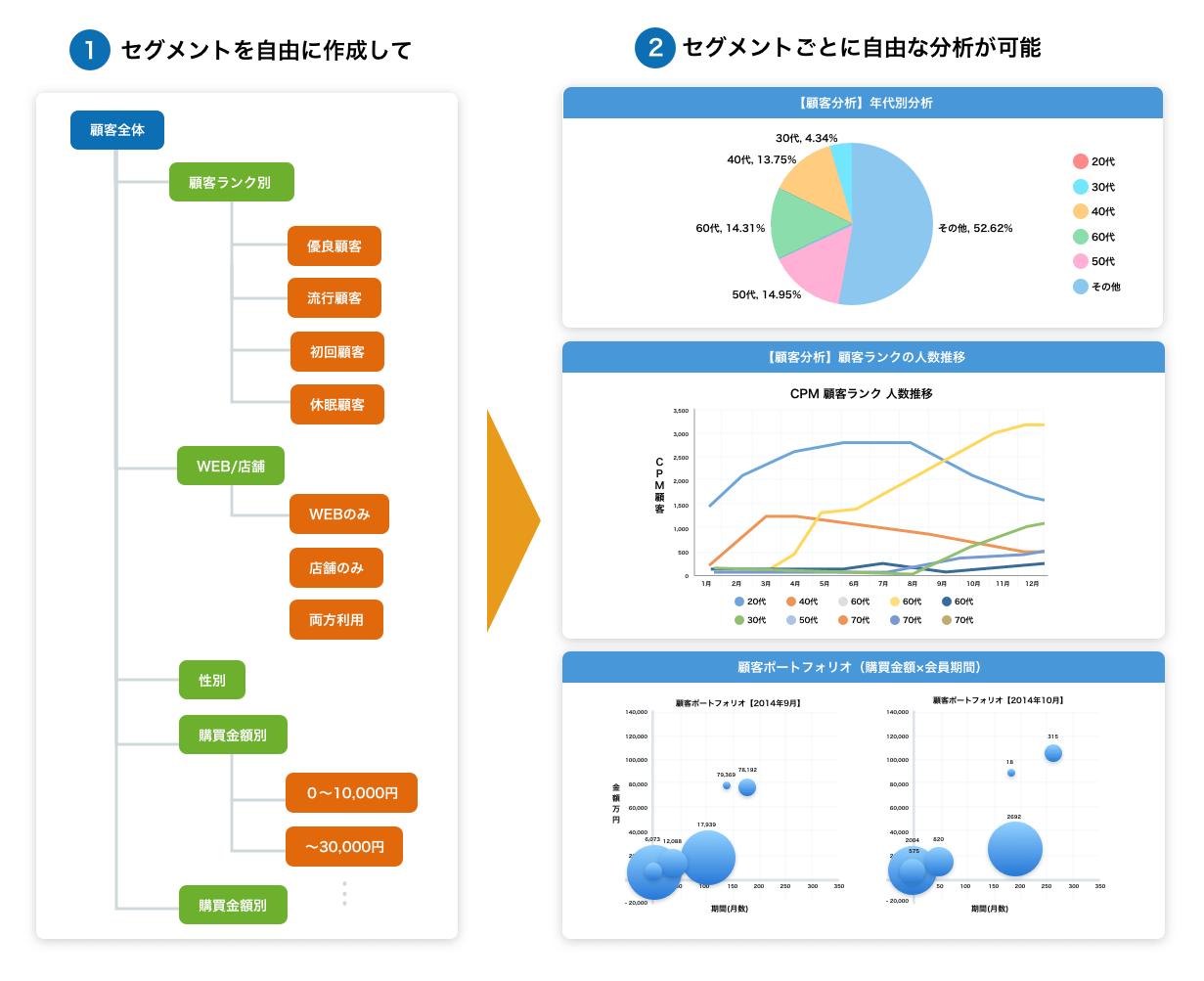 セグメントを自由に作成して分析ができる様子を表した表