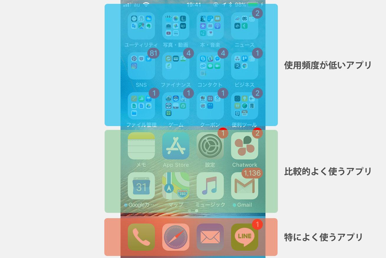 画面の下に行くほど使用頻度が高いアプリを置く