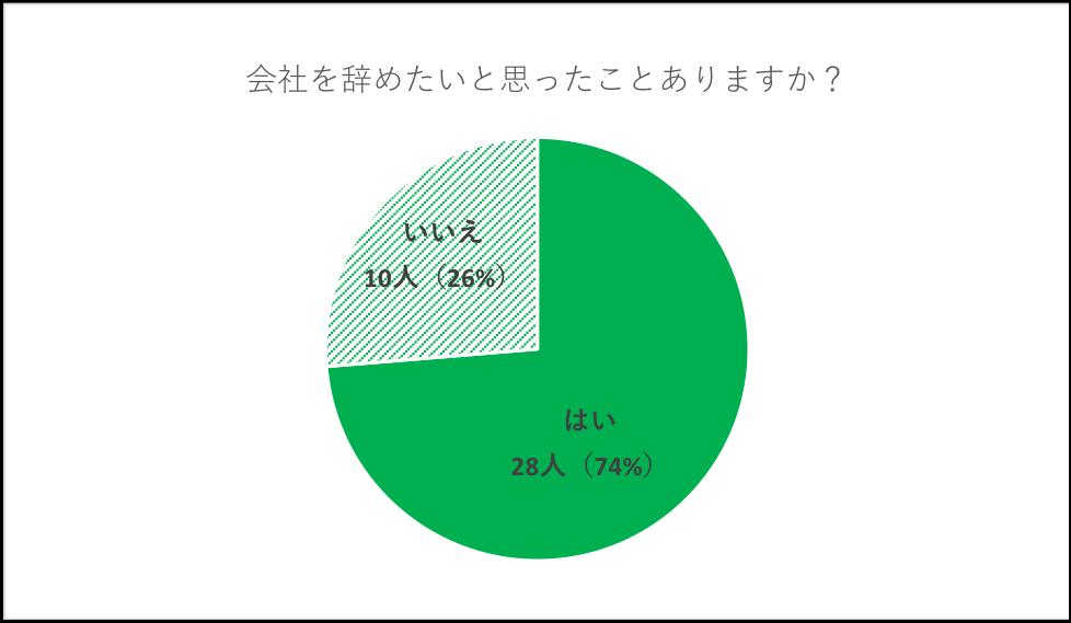 アンケートの結果グラフ