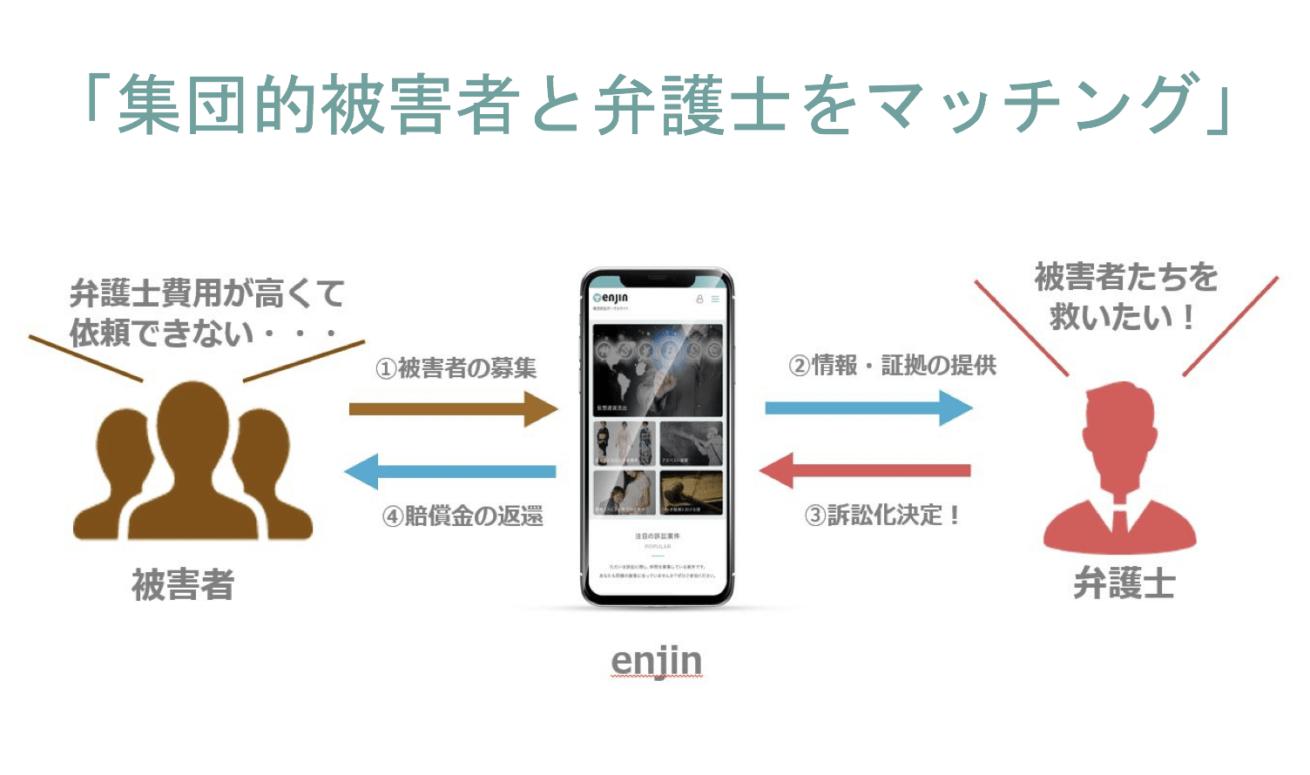 enjinのマッチング構造を表した図
