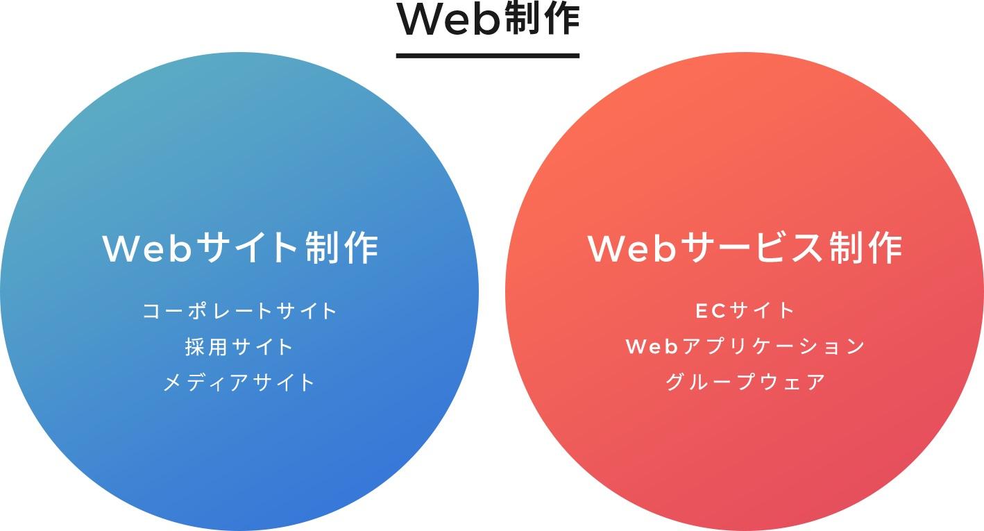 Webサイト制作とWebサービス制作