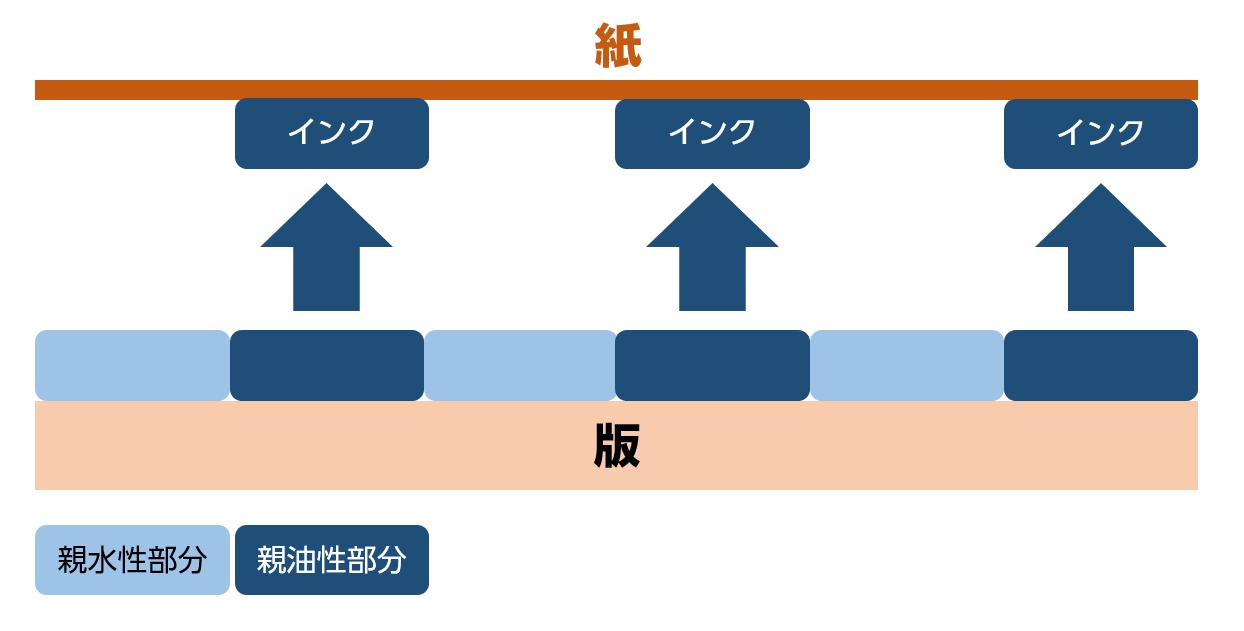 オフセット印刷の仕組み図
