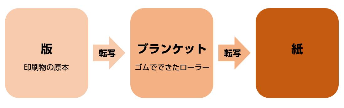 製版の工程図