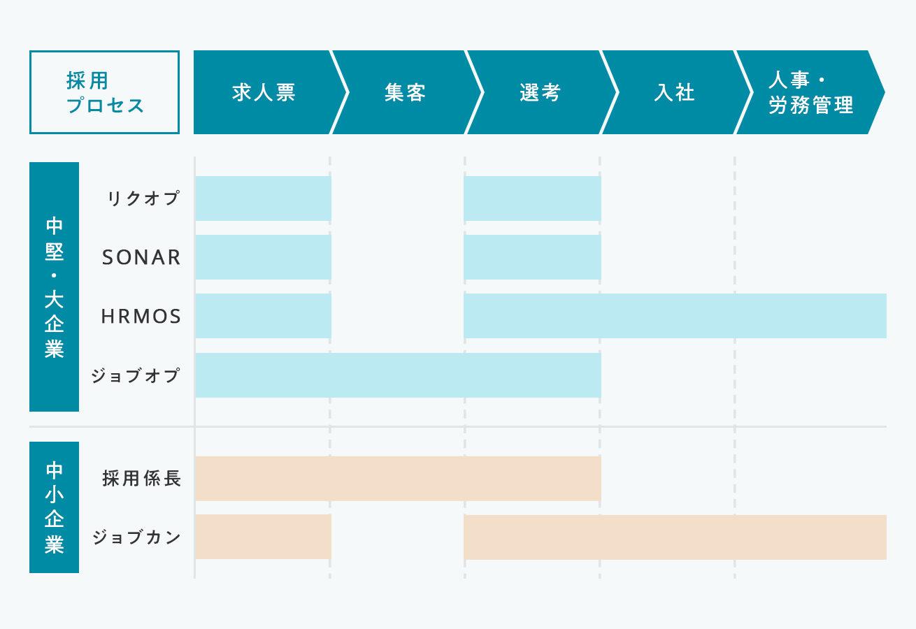 採用管理システムを採用プロセスごとに分類した図