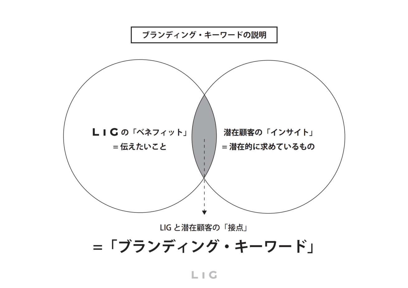 パンフレット制作の企画書:ブランディング・キーワードの説明その1