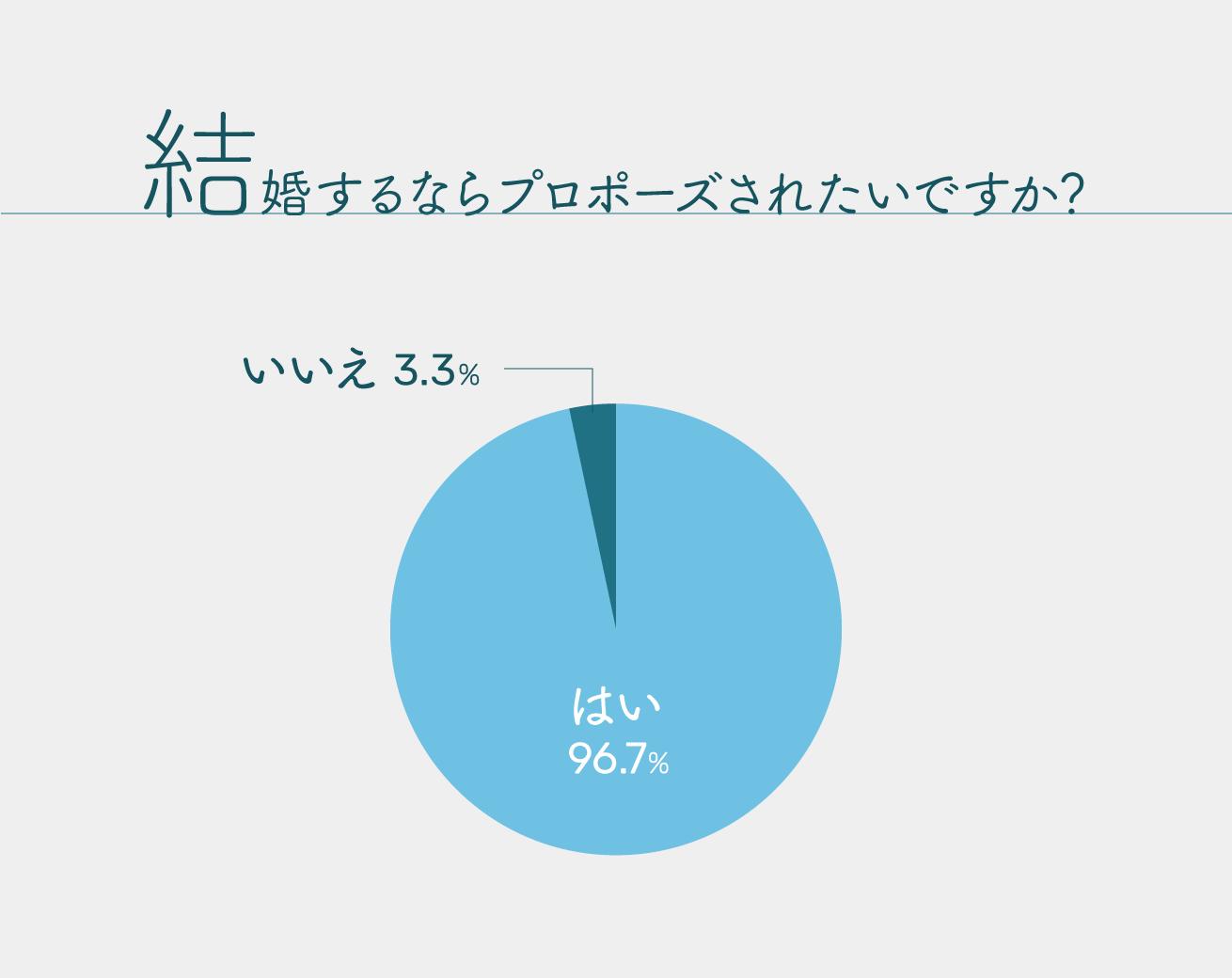 LIGの女性社員への、結婚するならプロポーズされたいですか?のアンケート結果。はい:96.7%