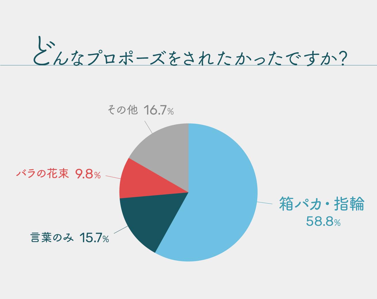 どんなプロポーズをされたかったですか?というアンケートの結果。箱パカ・指輪が1位となっており、58.8%