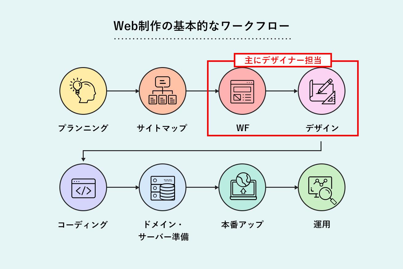 Web制作のフロー