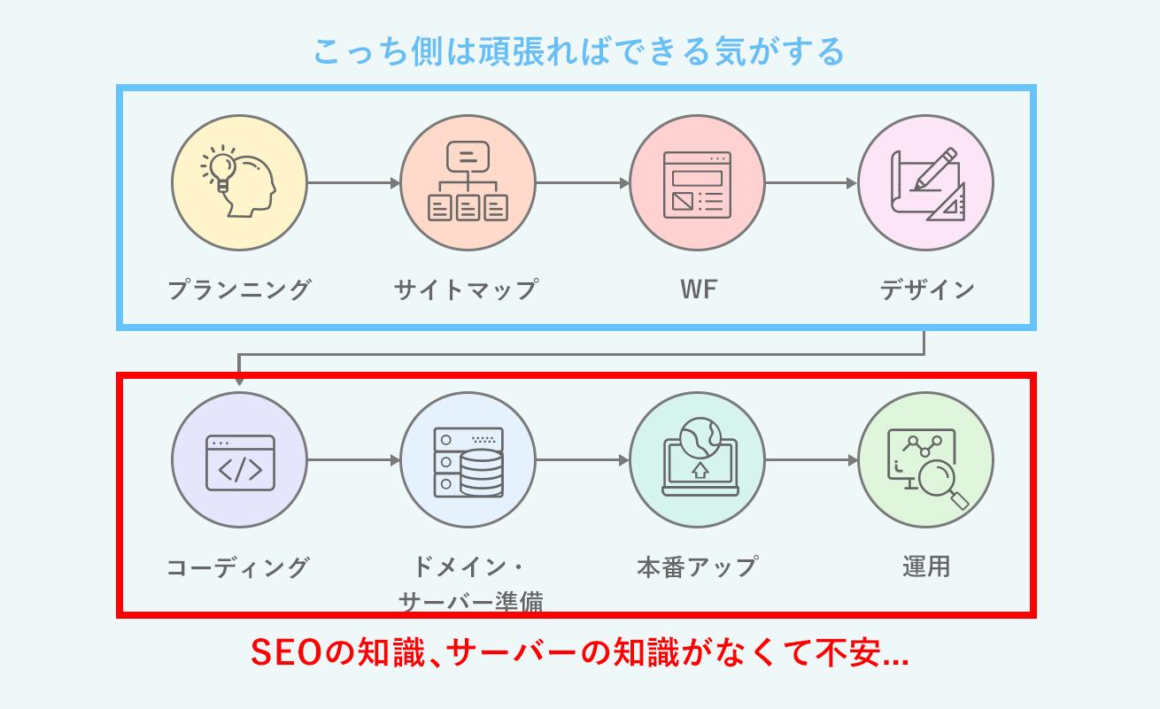 Web制作の基本的なフロー