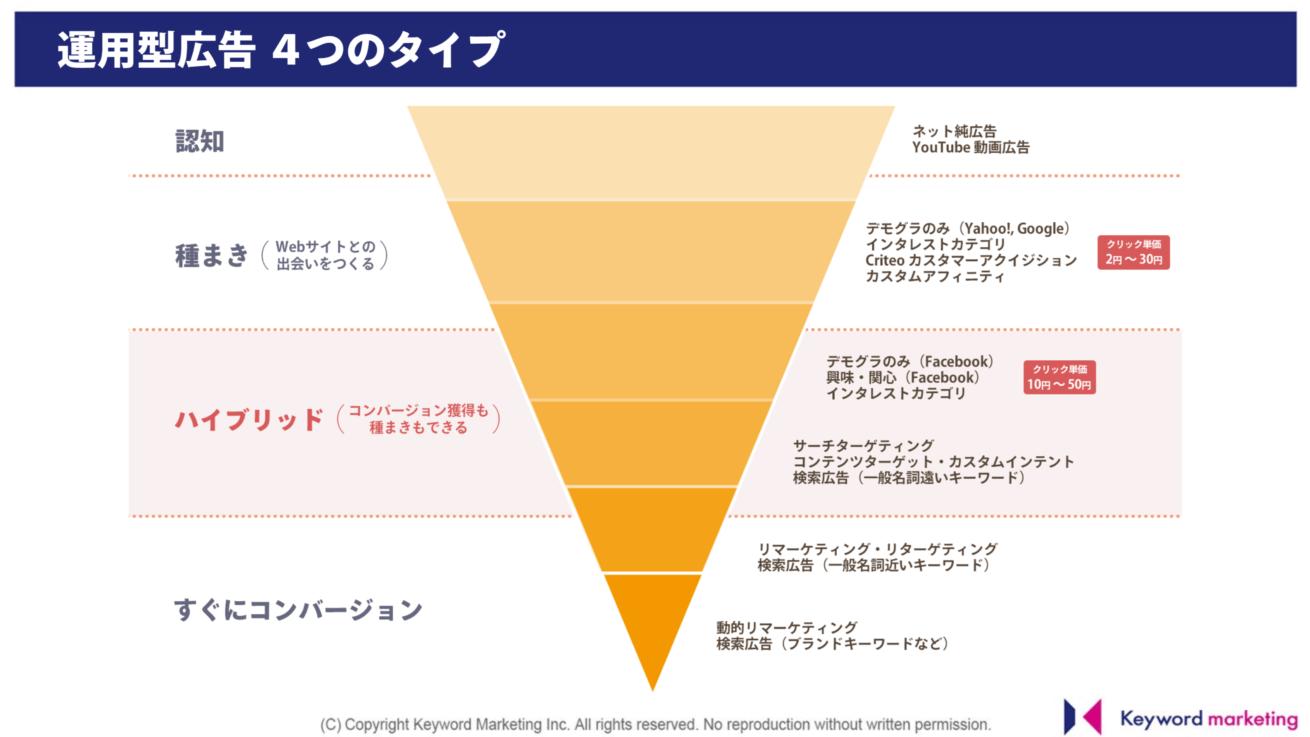 運用型広告4つのタイプがグラフで説明されている