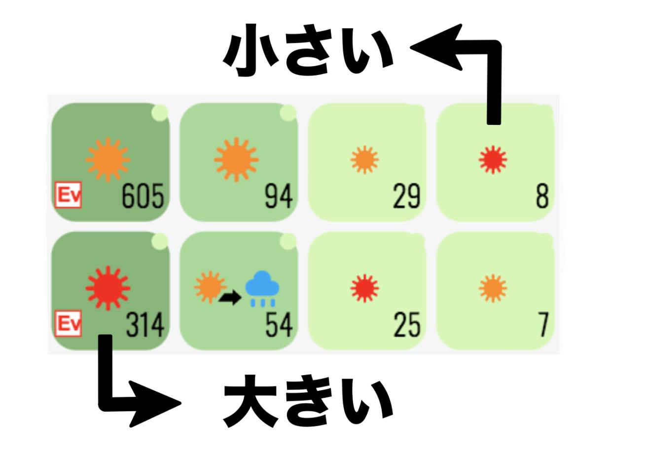 天気マークの大小がわかる図