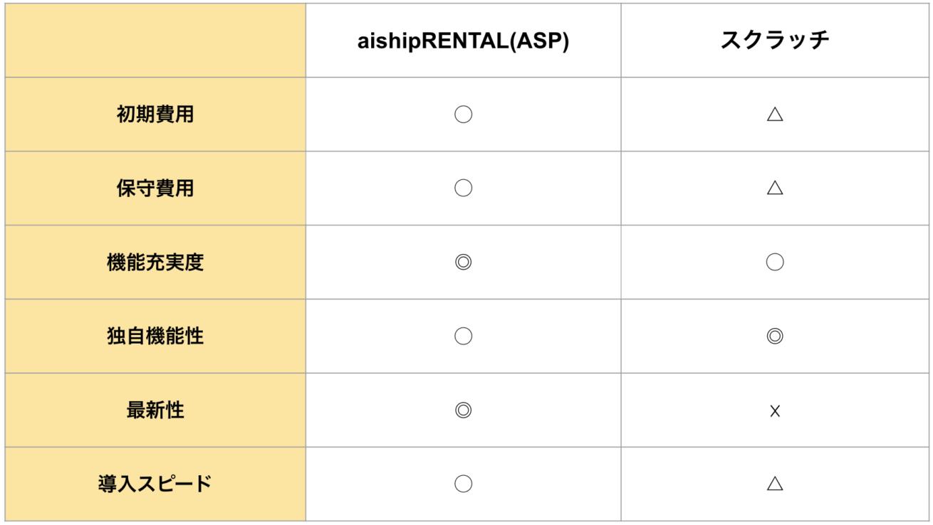 アイシップレンタルとスクラッチの比較表