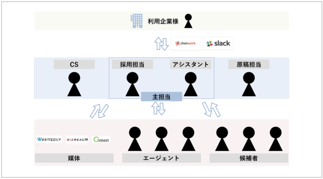 キャスタービズリクルーティングの業務フローイメージ図