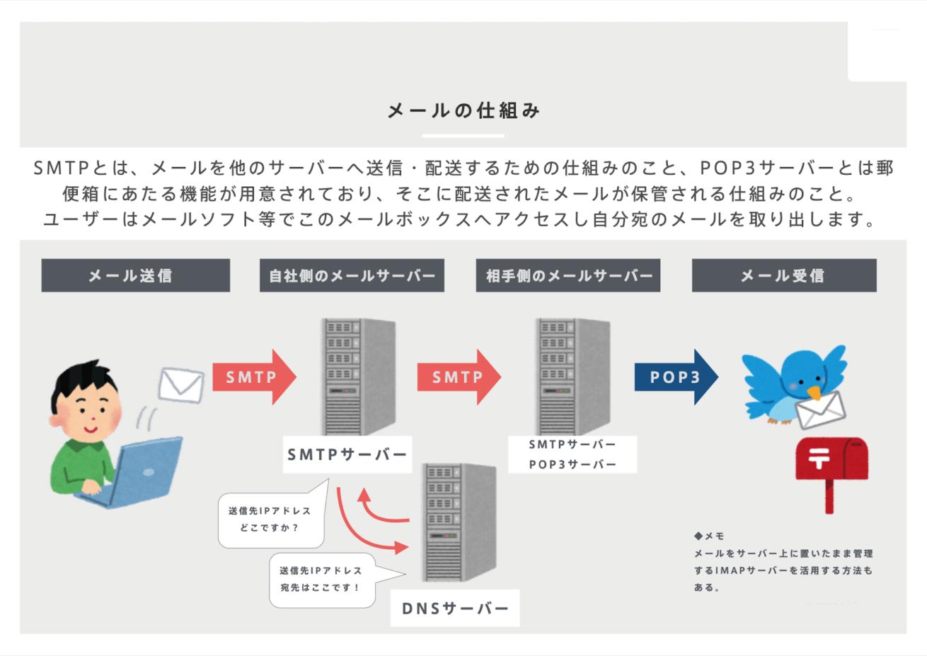 メールの仕組み図説