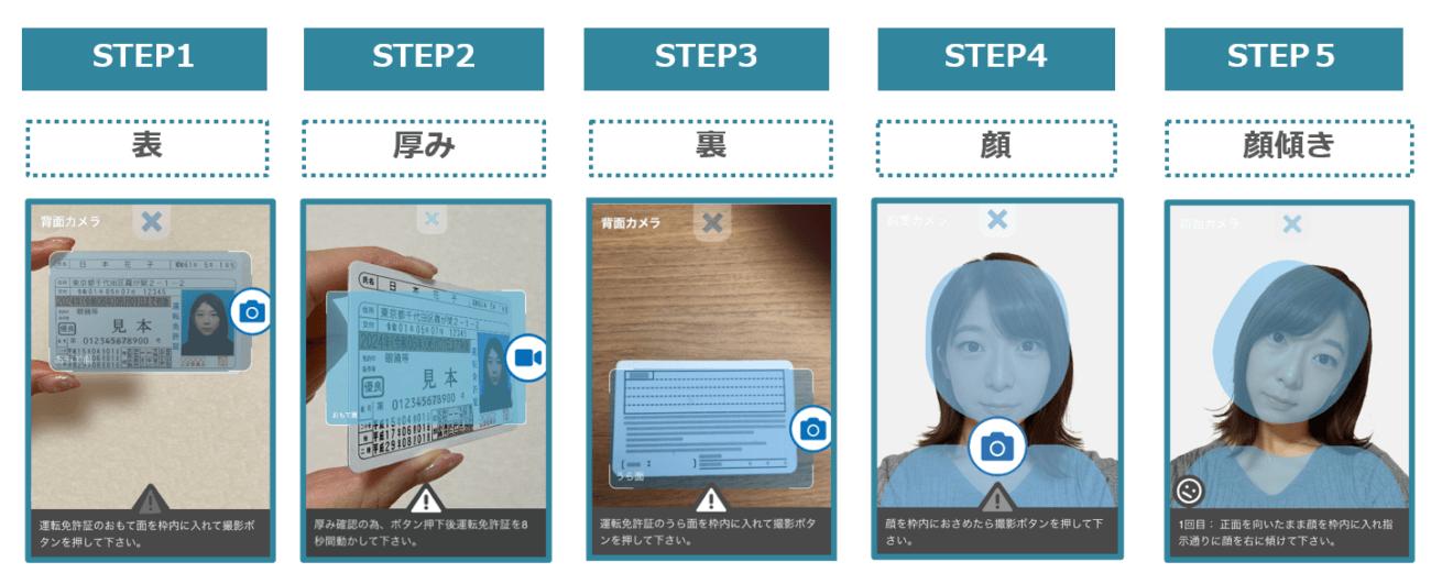 ProTech ID Checkerのユーザー側本人確認フロー