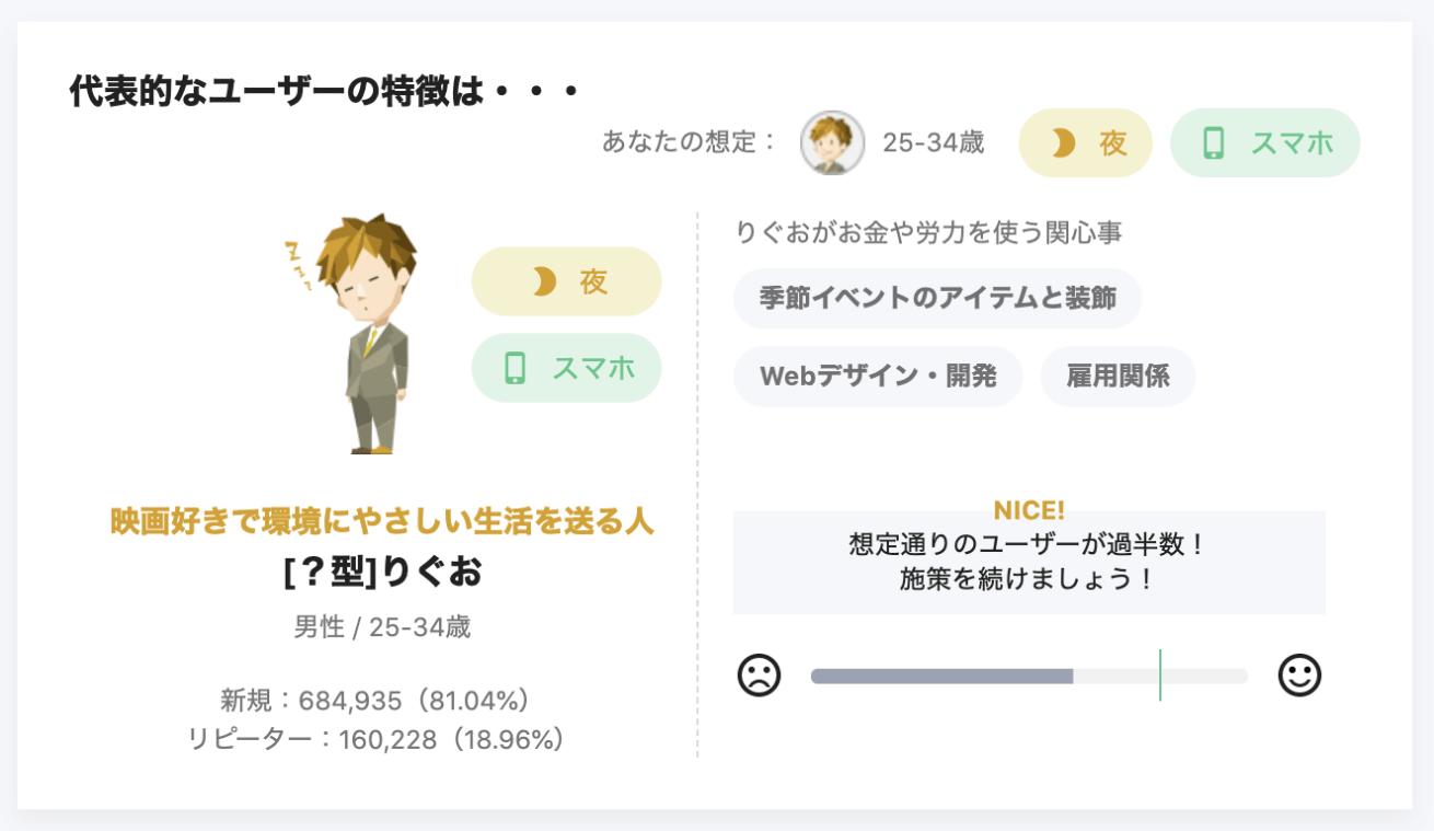 代表的なユーザーの特徴が細かく記載された画面