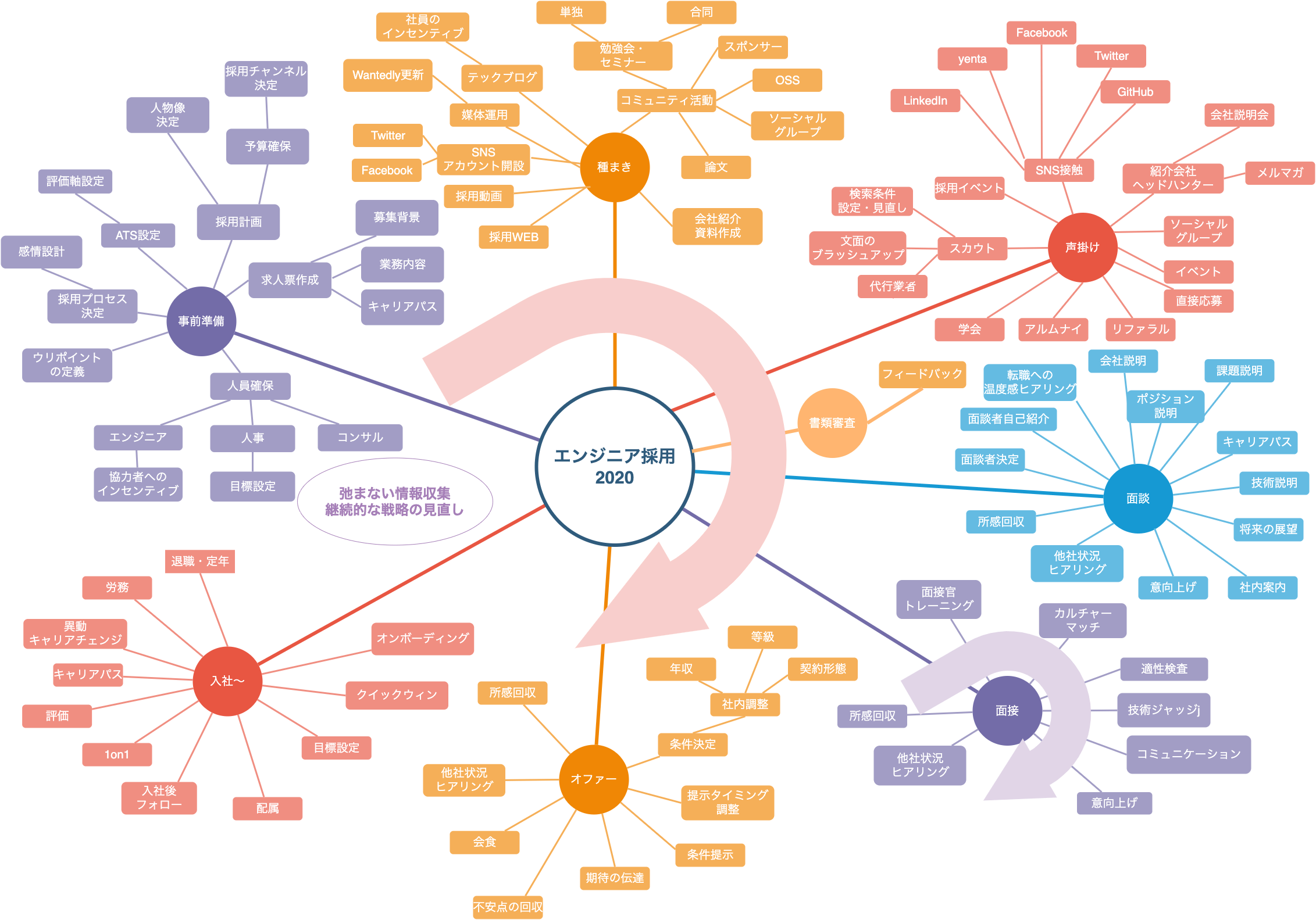 ITエンジニア採用の難しさを要素分解・図示してみた 2020