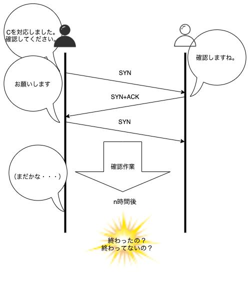 アンチパターン3