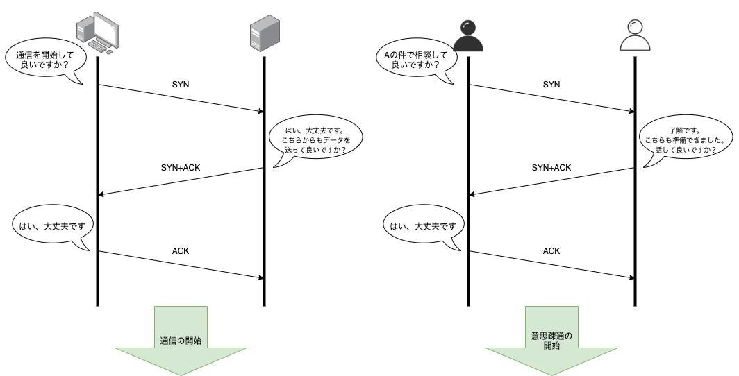 オンラインコミュニケーションとプロトコル
