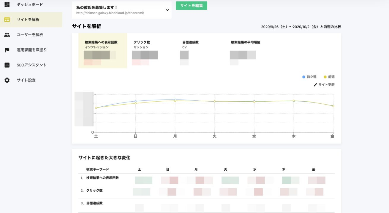 サイトを解析を見たときに出てくるグラフと数字