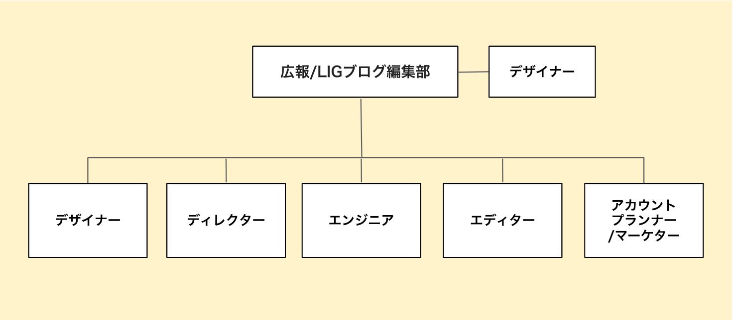 オウンドメディアを内製する場合の運用体制の図です