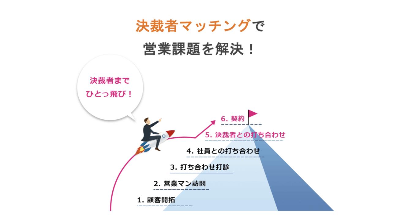決済者マッチングサービス「チラCEO」
