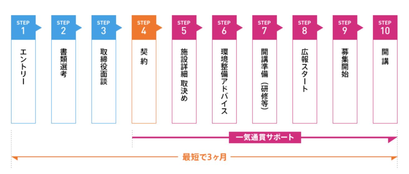 デジタルハリウッドSTUDIO加盟の流れが表で書かれている