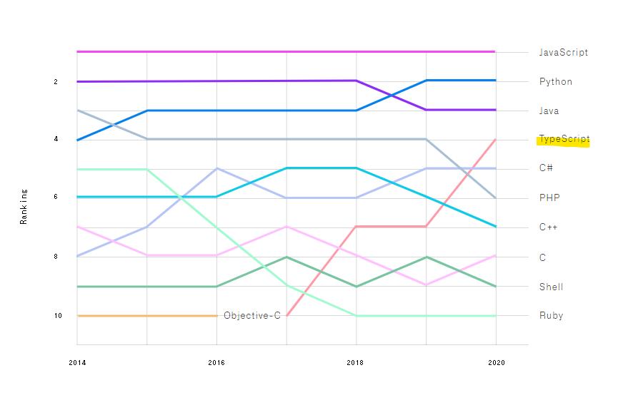 エンジニアの言語の使用頻度がグラフになっている