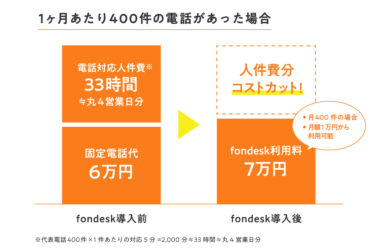 fondesk導入前と導入後のコスト比較図
