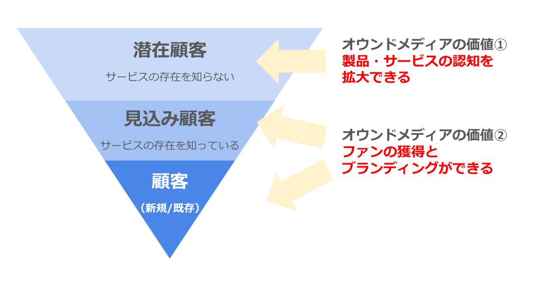 パーチェスファネルの図