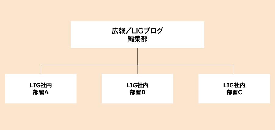 オウンドメディア内製化の体制図
