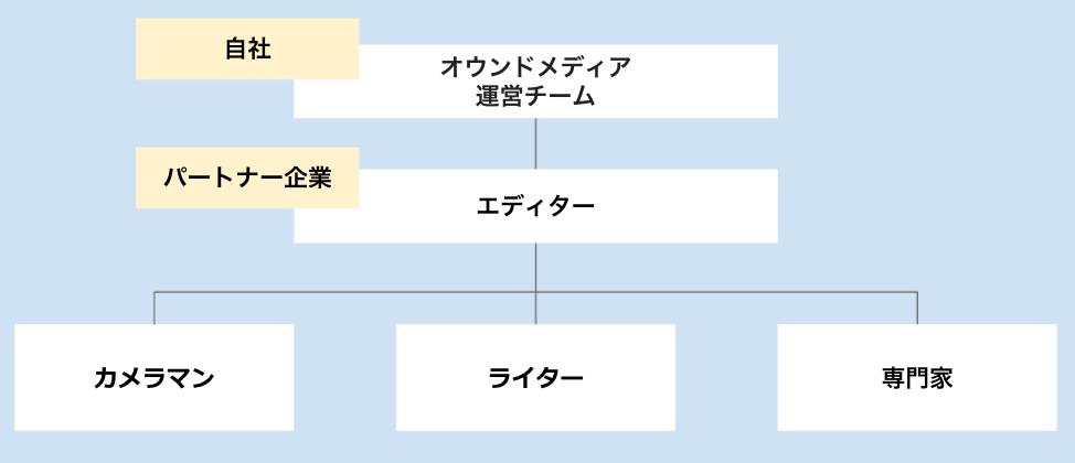 オウンドメディア外注化の体制図