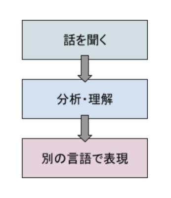 通訳のプロセス