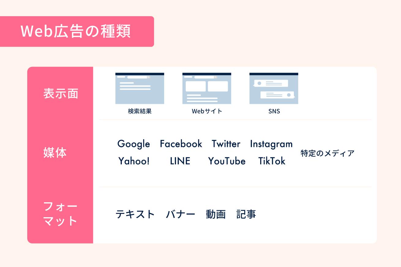 Web広告の種類